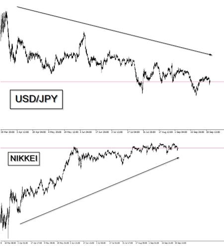 JPY's correlation with Nikkei (JPN225)