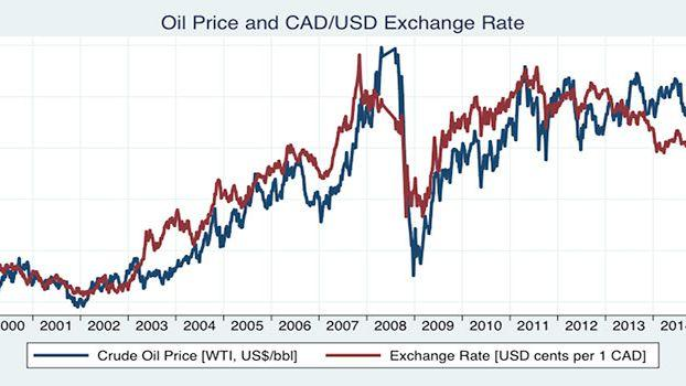 CAD's correlation with oil (USOIL or UKOIL)