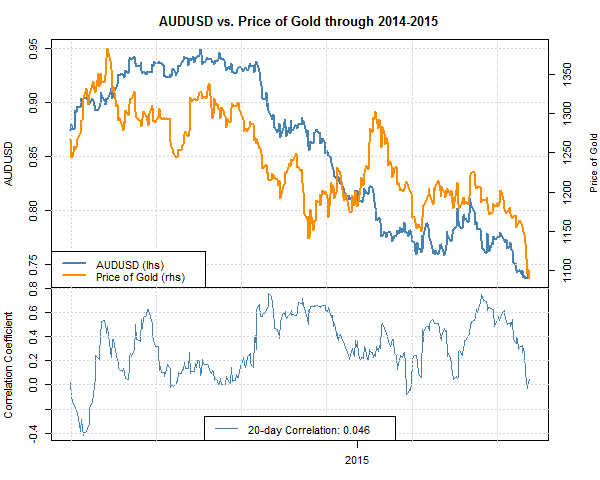 AUD and NZD's correlation with gold (XAU/USD)