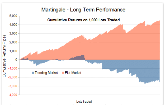 Martingale Long Term Performance