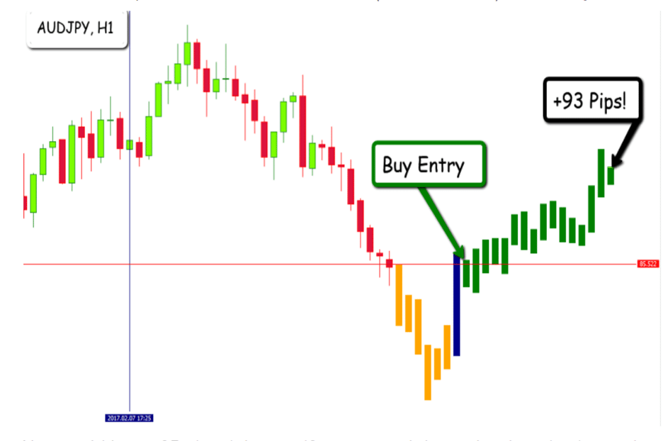 EFC Indicator Backtests
