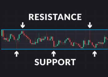 Improve your trading decisions through support and resistance levels