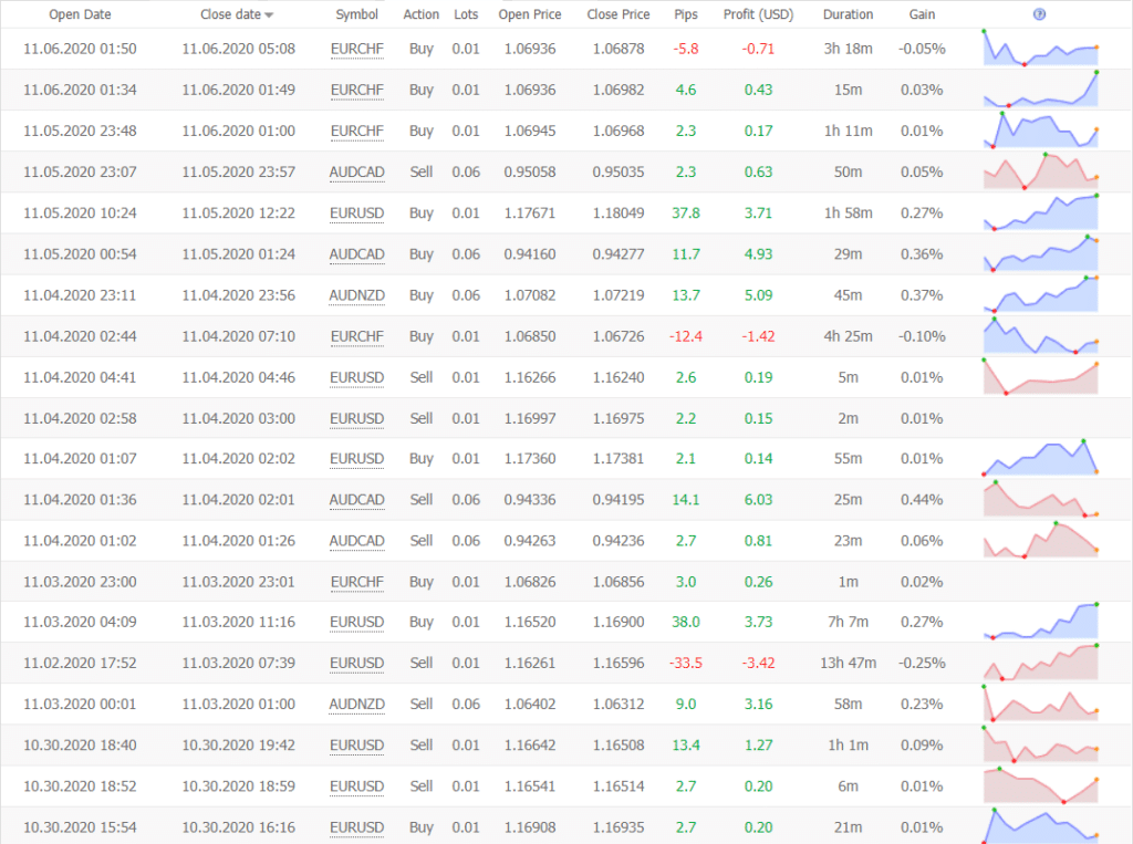 Trader's Sun Trading results