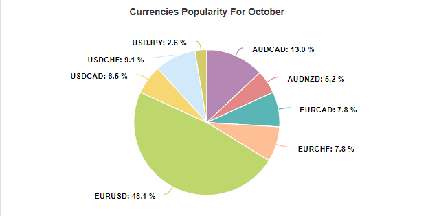 Trader's Sun currency popularity