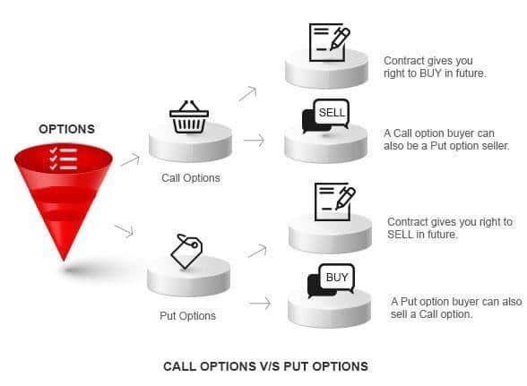 Types of Forex options