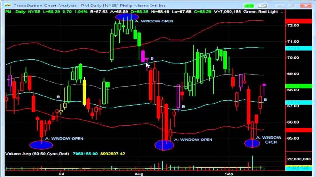 Using Band Trading Strategy for Profits