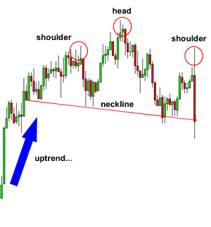 shoulders pattern