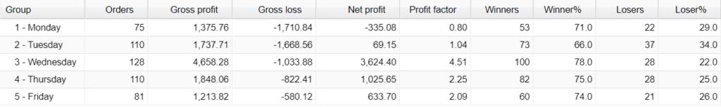 Broker Profit Trading results