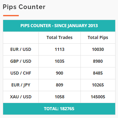 Centre Forex pips
