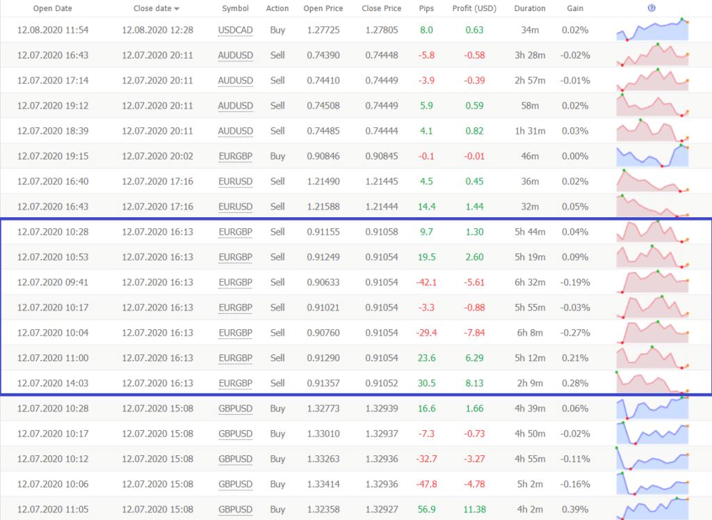 FX Blaster Pro trading results