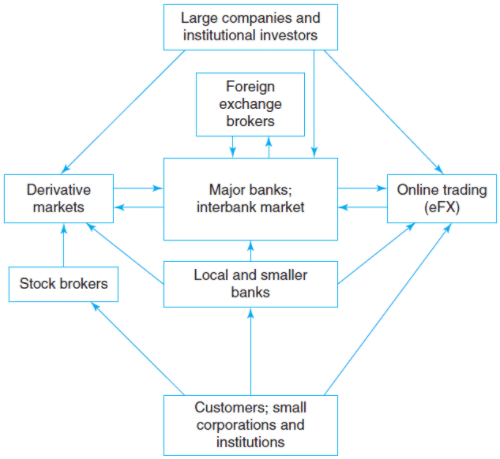 Structure of the Foreign Exchange Market