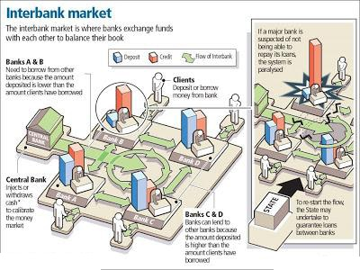 How the interbank market works