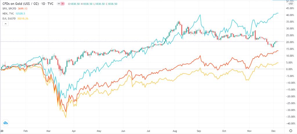 Gold vs. Nasdaq 100, S&P 500, and Nasdaq 100
