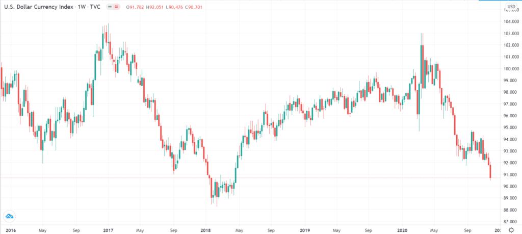 US dollar index crashed to 2018 lows