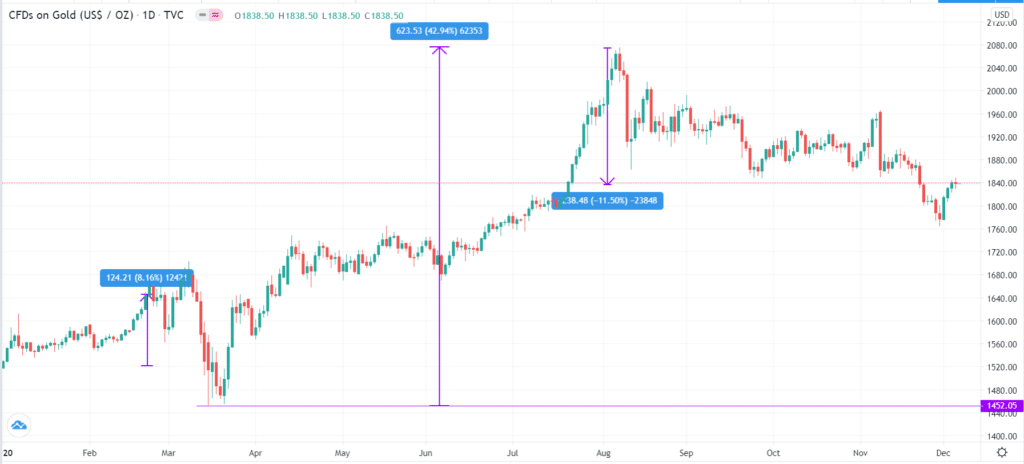 Gold price action in 2020