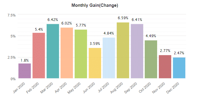 NCM Signal monthly gain