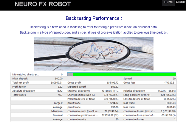 Neuro FX Robot Backtests