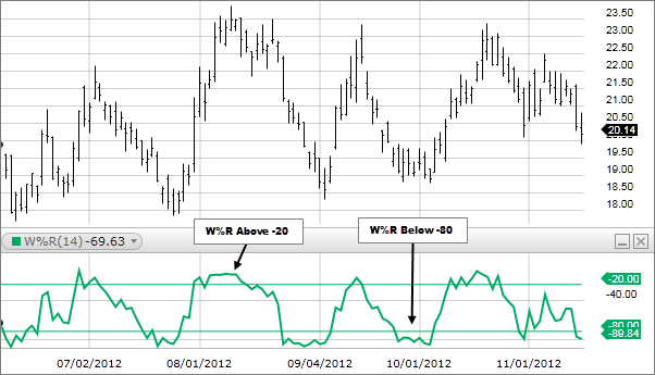 the Williams %R denotes a value of -69.63 for a look-back period of 14-period