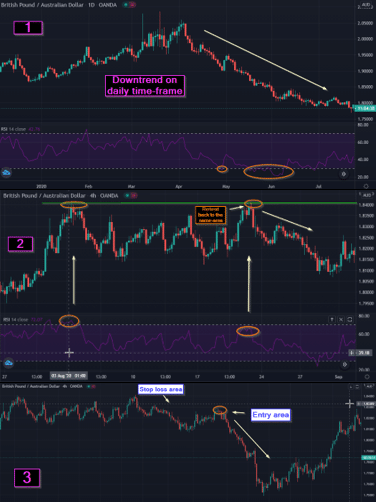 GBP/AUD sell trade (04 September 2020)
