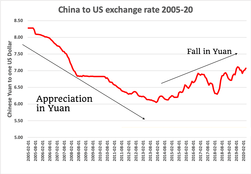 china to us exchange rate