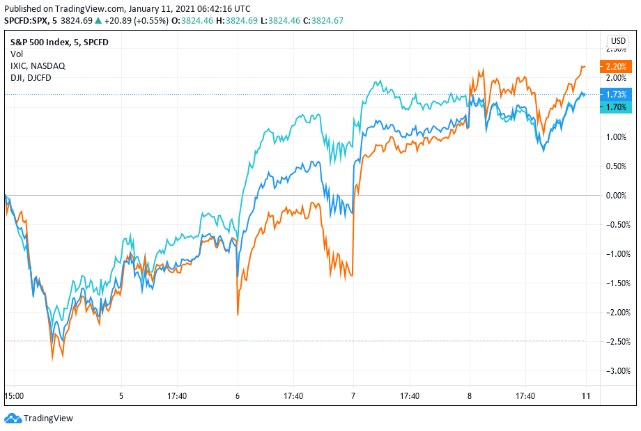 US stocks chart