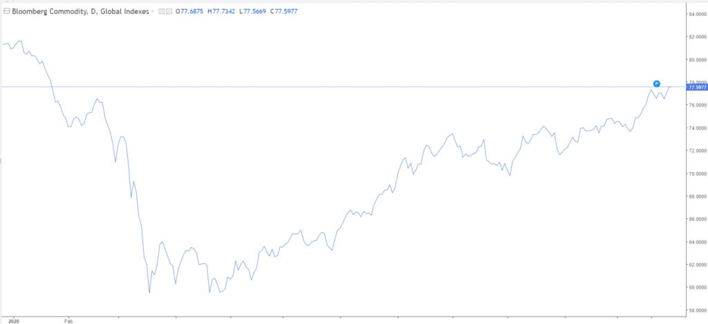 Bloomberg Commodities Index