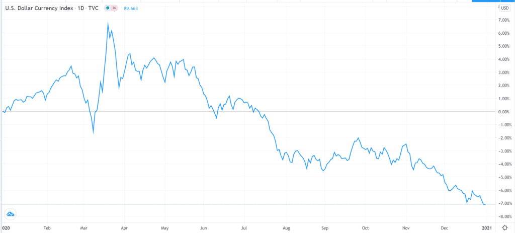 dollar index (DXY) chart