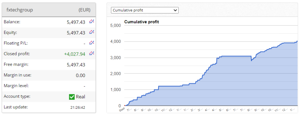 Agimat Trading System Trading results