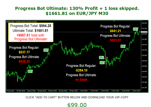 Forex Progress Bot Trading Results
