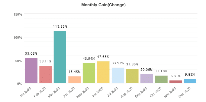 Forex Scalping EA monthly gain