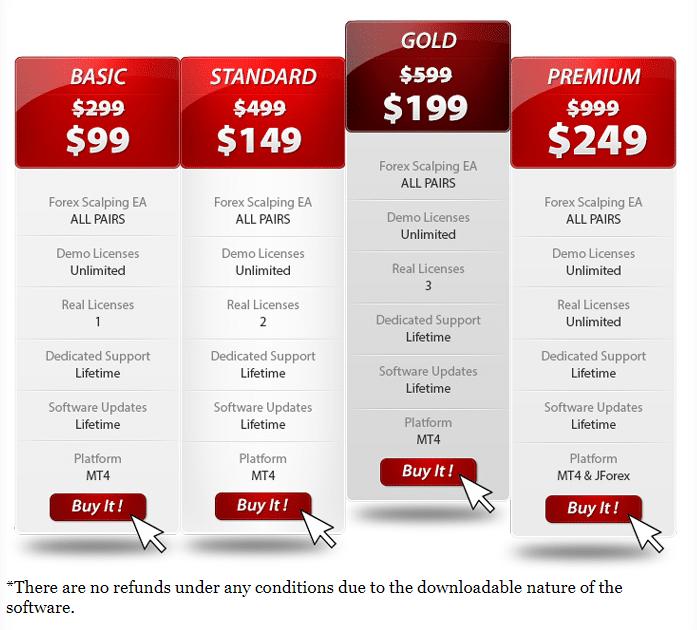 Forex Scalping EA price