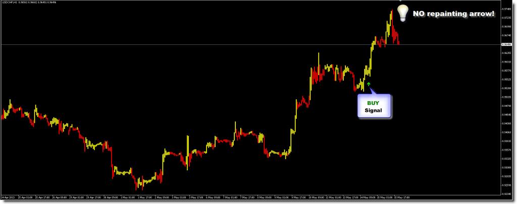 GoldenEye Indicator Trading results