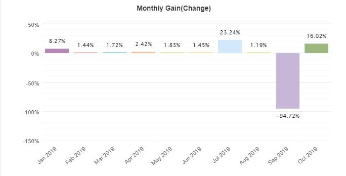Grid Hero monthly gain