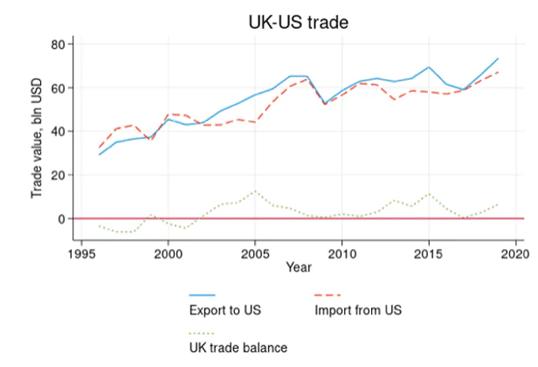 US-UK trade