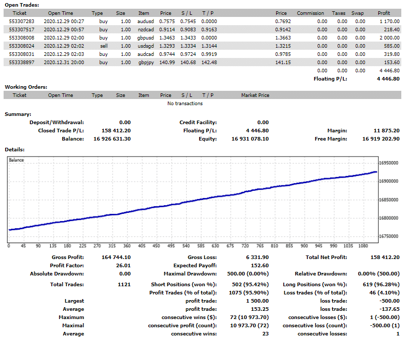 Odin Forex Robot Trading Results
