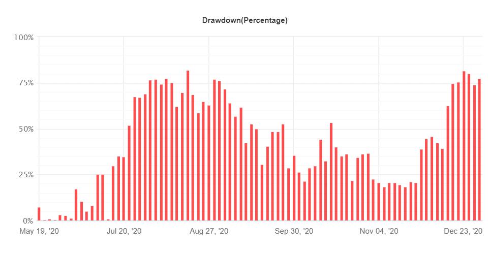 Standard FX drawdown