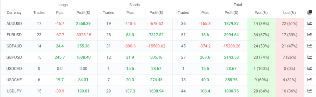 Sweet Profit Robot trading results
