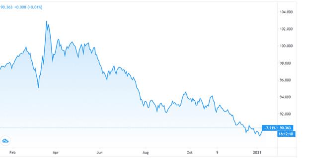 US dollar/Swiss franc chart