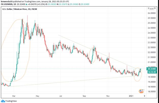 USD/MXN chart. Technical analysis