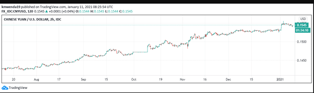 Technical analysis CNY/USD chart