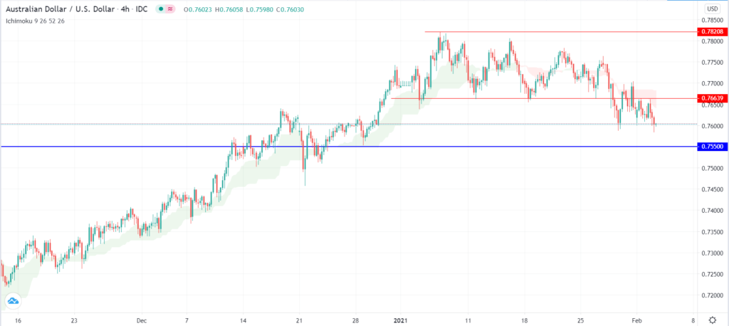 AUD/USD technical overview