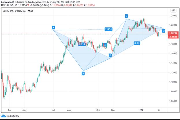 EUR/USD chart. Technical analysis