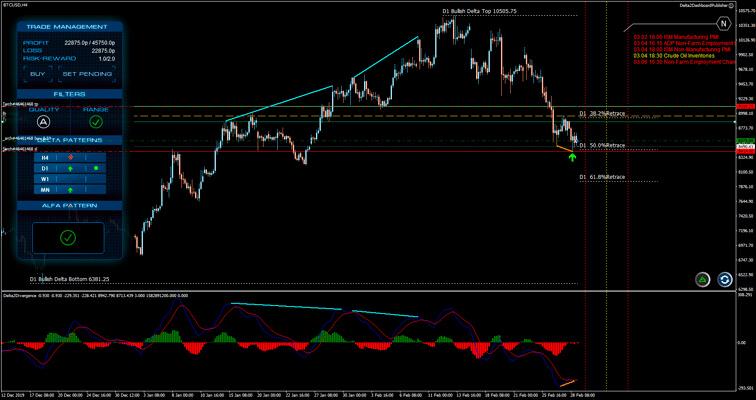 FX Delta Trading results
