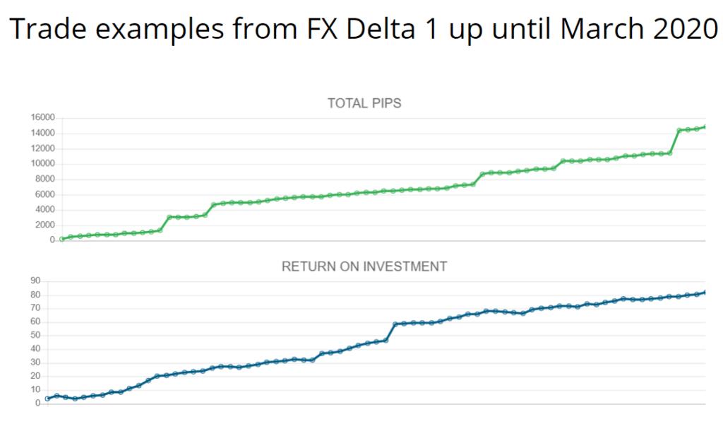 FX Delta trade examples