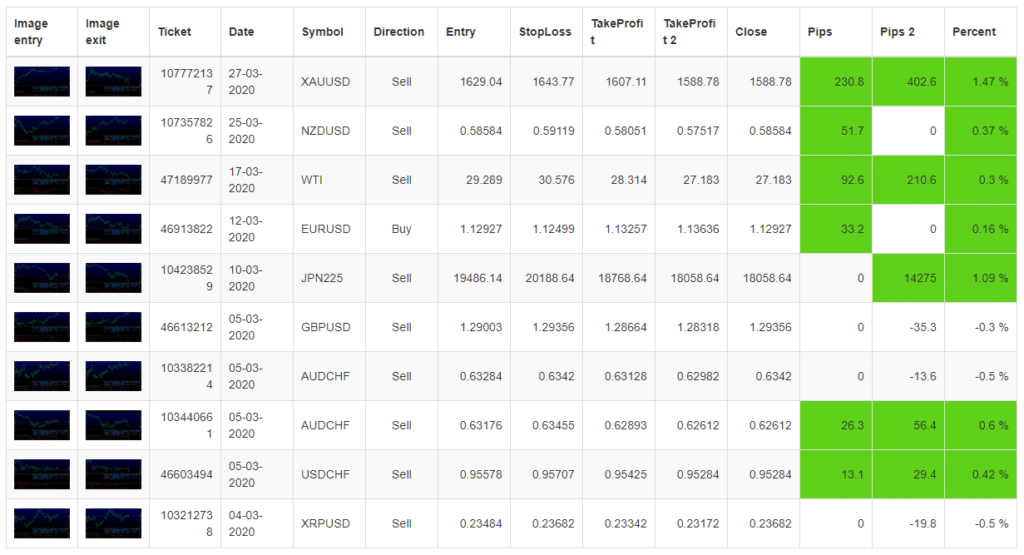 FX Delta. There's a table with performed trades.