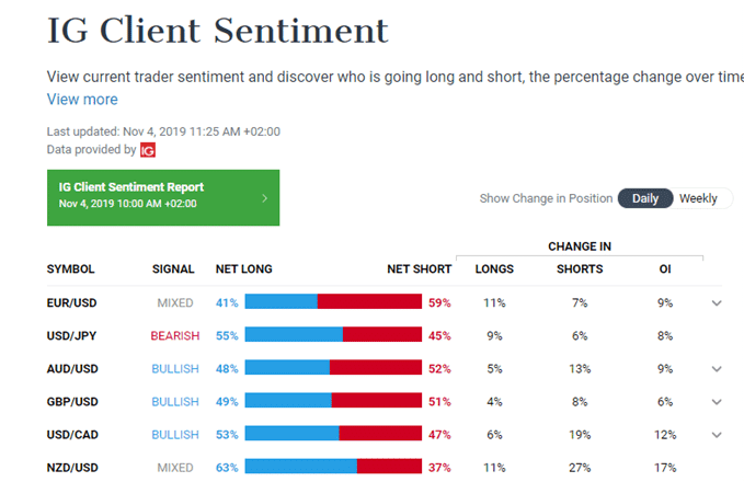 IG Client Sentiment Indicator