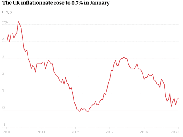 The Uk inflation rate rose to 0.7% in January