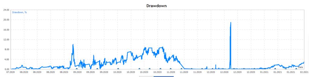 Gold Miner drawdowns
