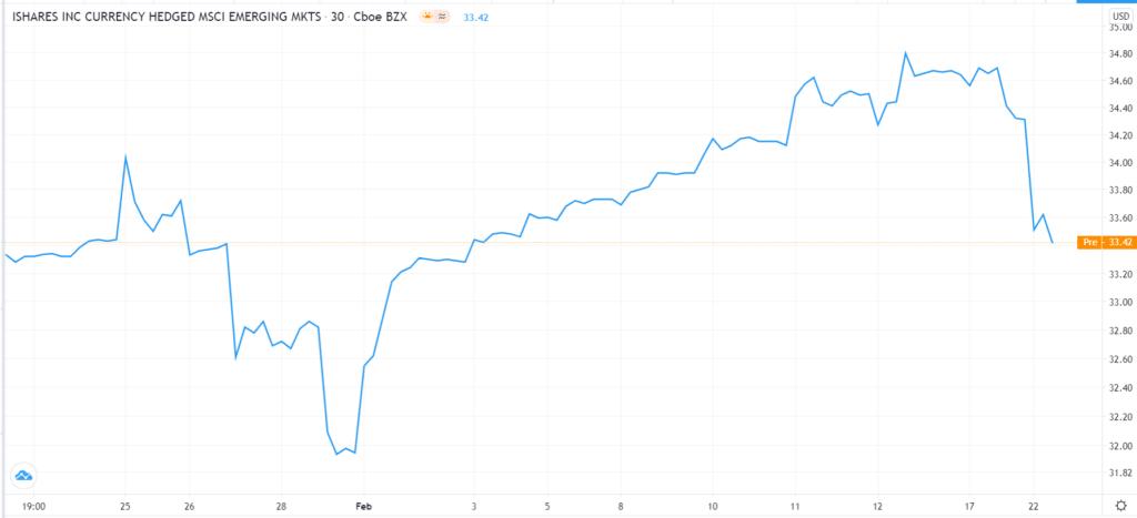 iShares EM currencies ETF