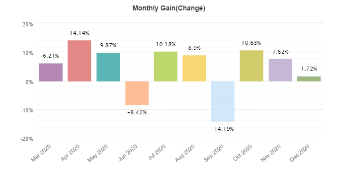 Profit Forex Signals monthly gain